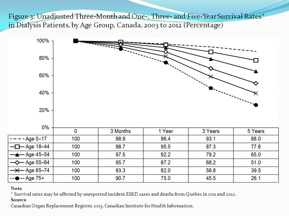 Figure 3: Unadjusted Three-Month and One-, Three- and Five-Year Survival Rates* in Dialysis Patients, by Age Group, Canada, 2003 to 2012 (Percentage) Note * Survival rates may be affected by unreported incident ESKD cases and deaths from Quebec in 2011 and 2012.
