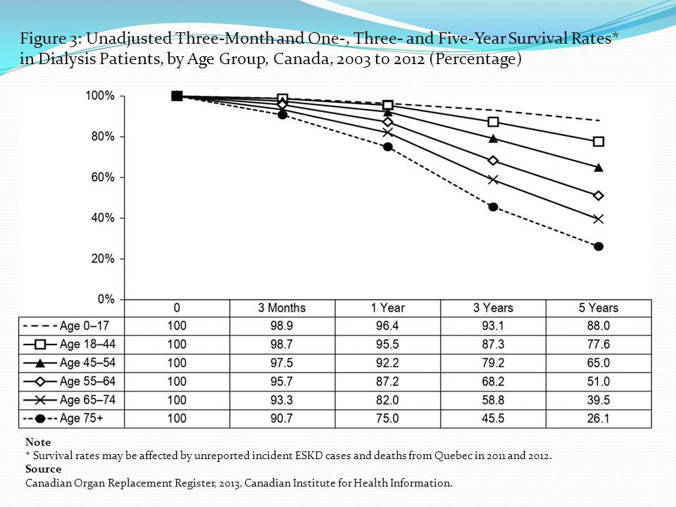 Causes de décès chez les dialysés Cardio-vasculaire: arythmie et mort subite: 50/1000 pt-an IAM: 9,1/1000 pt-an Infections: 19,8/1000 pt-an Arrêt de traitement: 7,4/1000 pt-an 20,1/1000 pt-an chez les 65-74 ans 47,3/1000 pt-an chez les 75 ans et plus