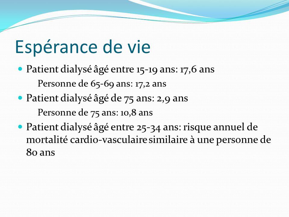 Espérance de vie Patient dialysé âgé entre 15-19 ans: 17,6 ans Personne de 65-69 ans: 17,2 ans Patient dialysé âgé de 75 ans: 2,9 ans Personne de 75 a