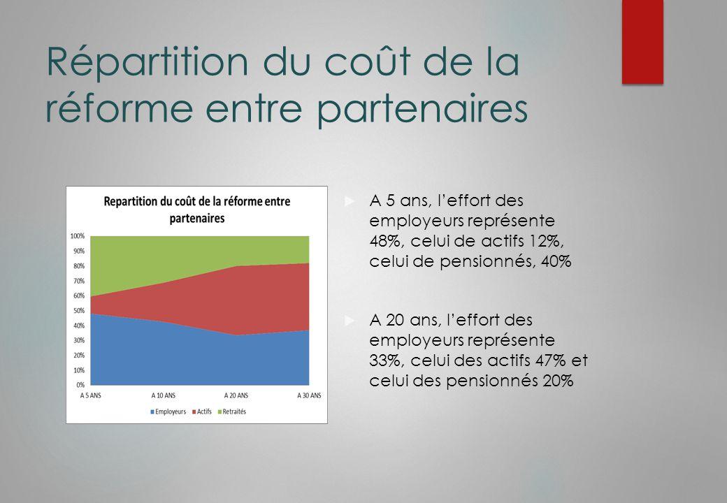Répartition du coût de la réforme entre partenaires  A 5 ans, l'effort des employeurs représente 48%, celui de actifs 12%, celui de pensionnés, 40%  A 20 ans, l'effort des employeurs représente 33%, celui des actifs 47% et celui des pensionnés 20%