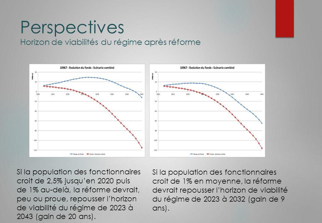 Perspectives Horizon de viabilités du régime après réforme Si la population des fonctionnaires croit de 2,5% jusqu'en 2020 puis de 1% au-delà, la réforme devrait, peu ou proue, repousser l'horizon de viabilité du régime de 2023 à 2043 (gain de 20 ans).