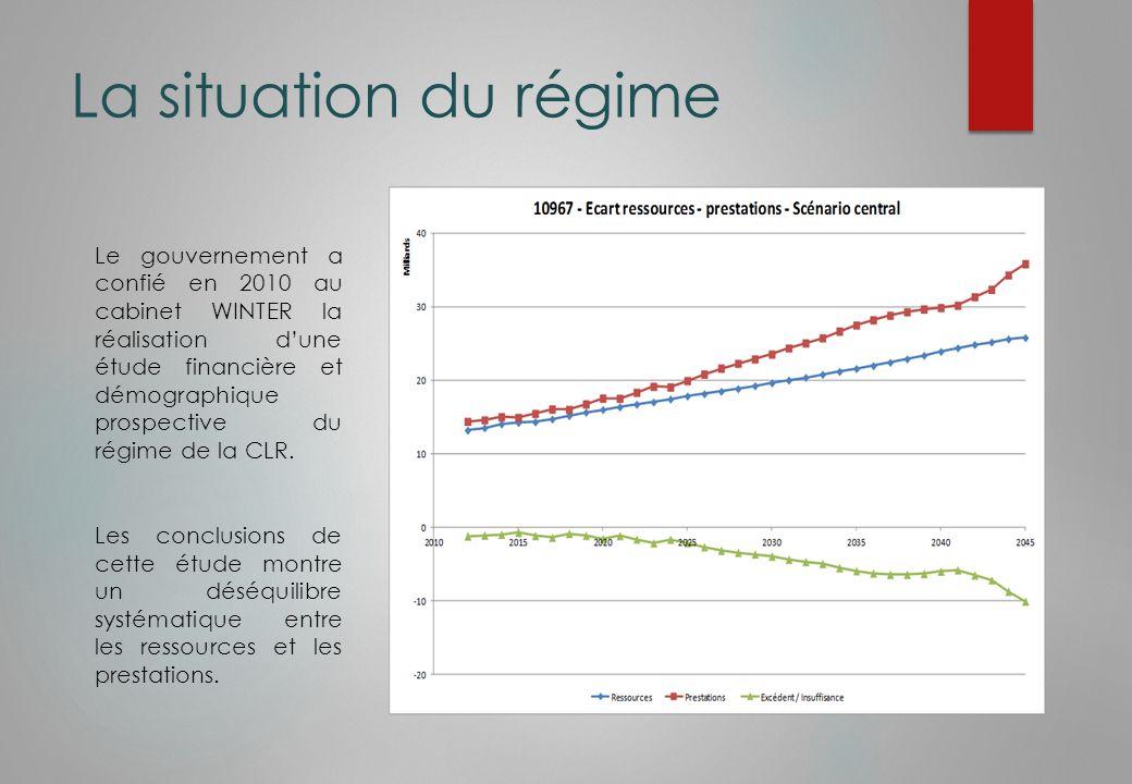 La situation du régime Ce déséquilibre chronique montre un horizon de viabilité du régime qui ne dépasse pas 2023.