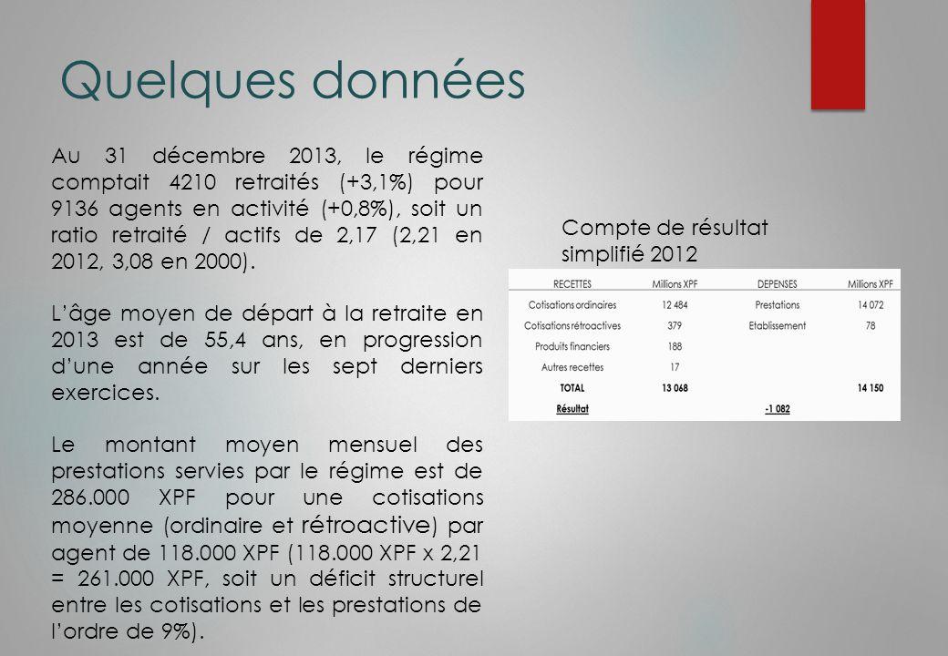 Quelques données Au 31 décembre 2013, le régime comptait 4210 retraités (+3,1%) pour 9136 agents en activité (+0,8%), soit un ratio retraité / actifs de 2,17 (2,21 en 2012, 3,08 en 2000).