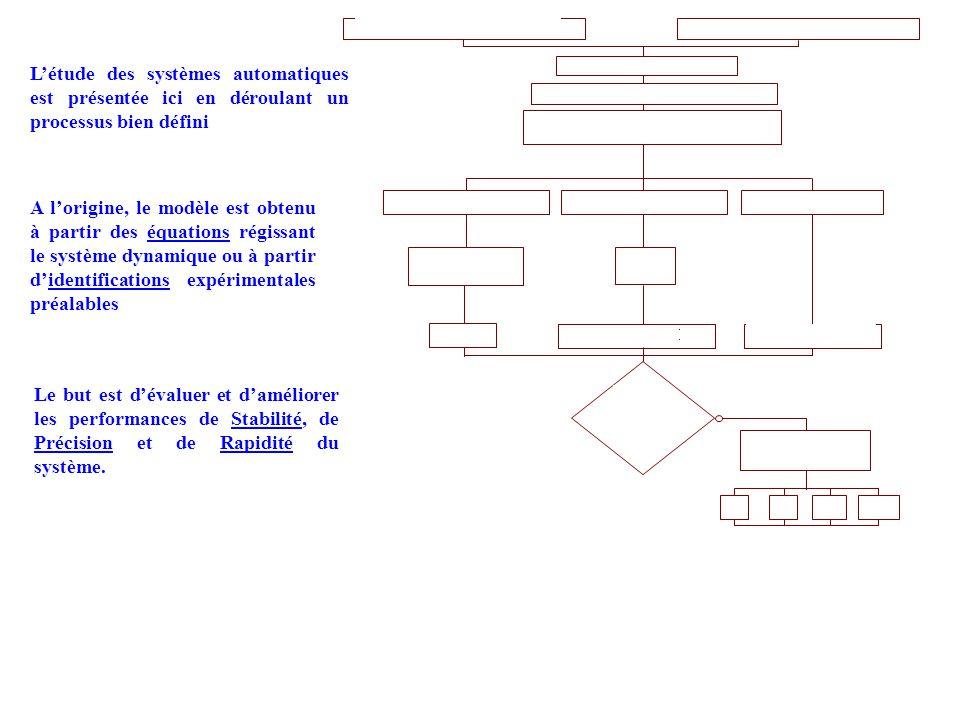 Modélisation et mise en équations Transformées de Laplace Etude des critères de performance : Pour une consigne d'entrée Recherche de la fonction de t