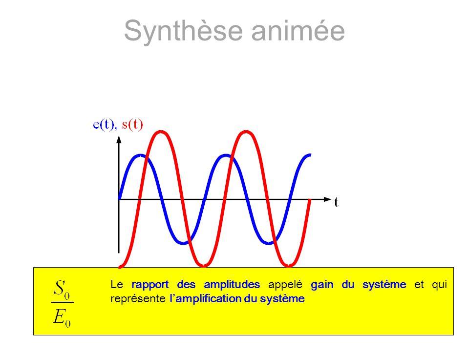 Le rapport des amplitudes appel é gain du système et qui repr é sente l'amplification du système Synthèse animée