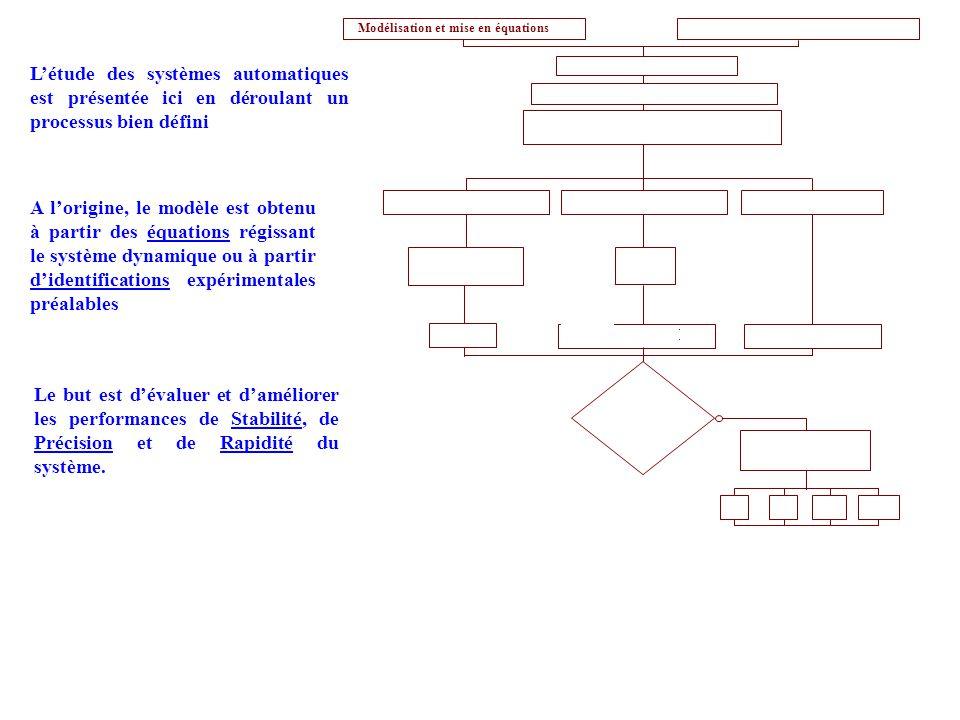 Etude des critères de performance : Pour une consigne d'entrée Modélisation et mise en équations Transformées de Laplace Recherche de la fonction de t