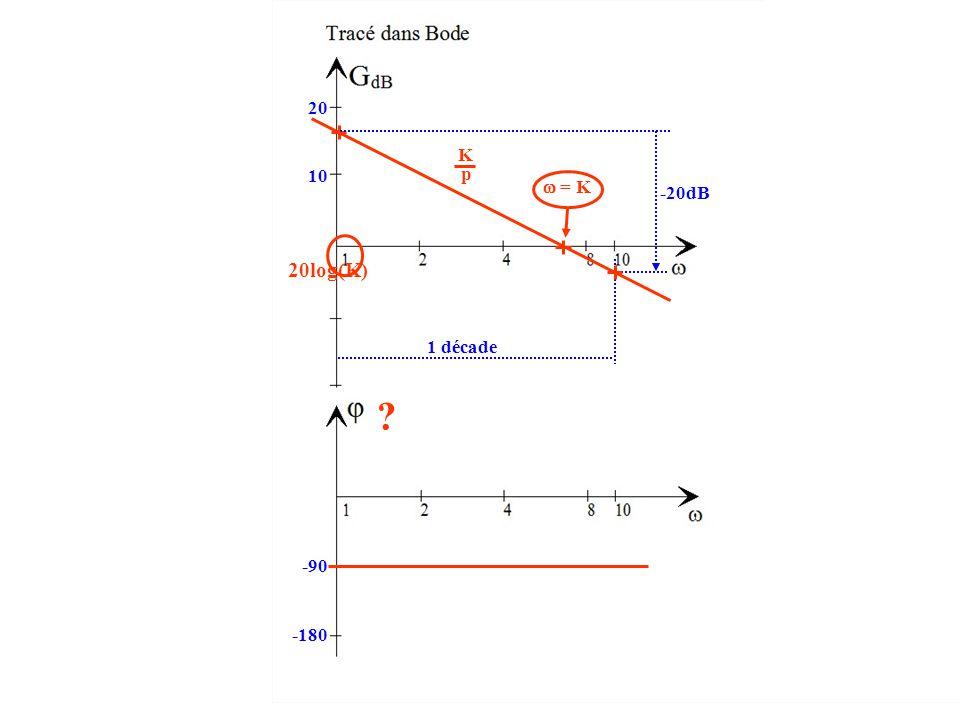 20log(K) 10 20 -20dB 1 décade  = K K p -90 -180 ?