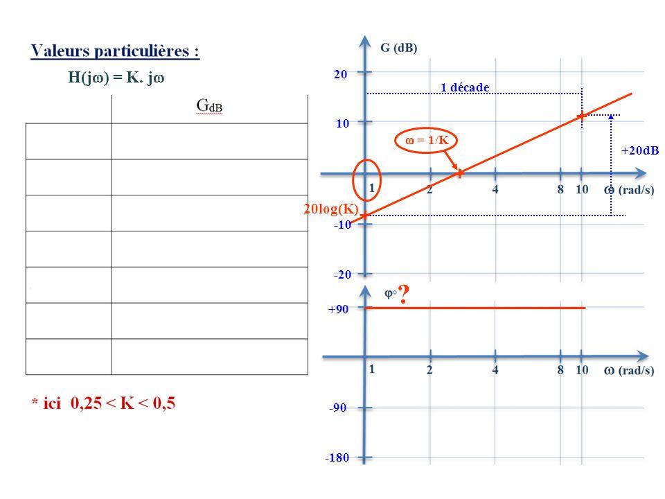 20log(K) 10 20 +20dB 1 décade  = 1/K H(j  ) = K. j  -90 -180 ? -10 -20 +90