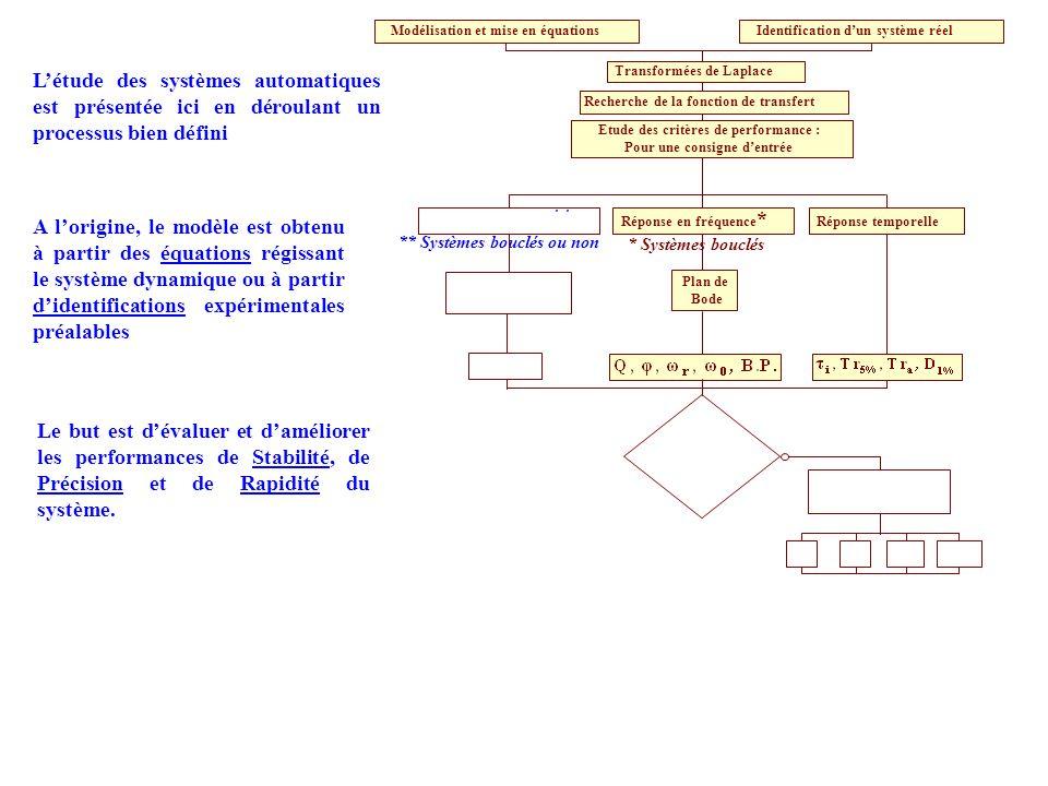 Recherche de la fonction de transfert Etude des critères de performance : Pour une consigne d'entrée * Systèmes bouclés Modélisation et mise en équati