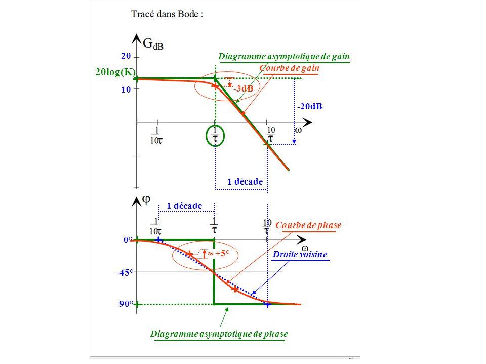 20log(K) 10 20 -20dB 1 décade Diagramme asymptotique de gain 0° -45° -90° Diagramme asymptotique de phase 1 décade Droite voisine -3dB Courbe de gain