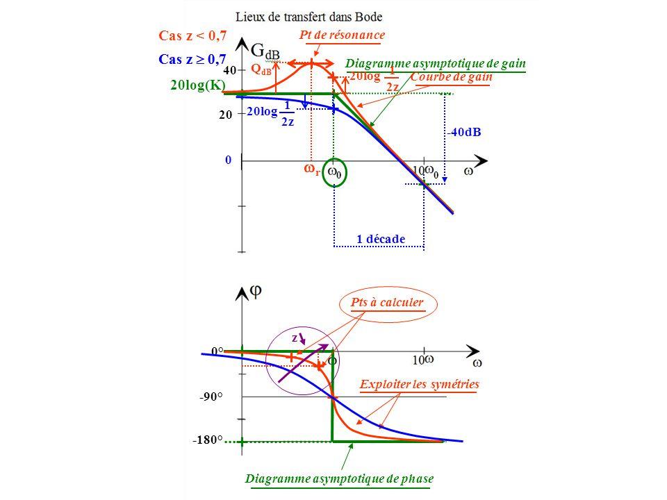 20log(K) 0 40 -40dB 1 décade Diagramme asymptotique de gain 0° -90° -180° Diagramme asymptotique de phase 20 rr Q dB 1 2z Courbe de gain Cas z < 0,7