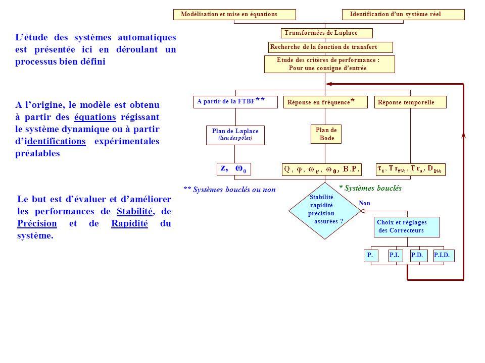 P.I.D. Modélisation et mise en équations Transformées de Laplace Etude des critères de performance : Stabilité - Précision - Rapidité Recherche de la