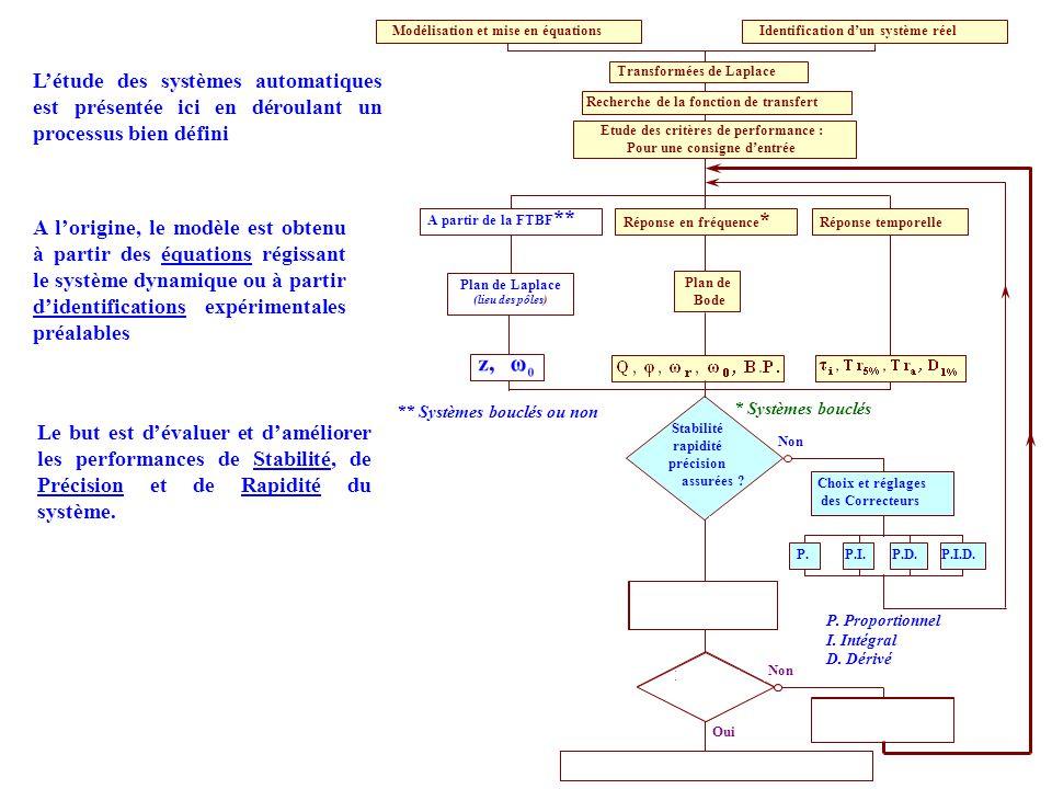 Mise en place des réglages sur le système P.I.D. Modélisation et mise en équations Transformées de Laplace Recherche de la fonction de transfert Stabi