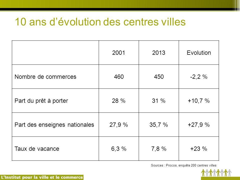10 ans d'évolution des centres villes 20012013Evolution Nombre de commerces460450-2,2 % Part du prêt à porter28 %31 %+10,7 % Part des enseignes nationales27,9 %35,7 %+27,9 % Taux de vacance6,3 %7,8 %+23 % Sources : Procos, enquête 200 centres villes