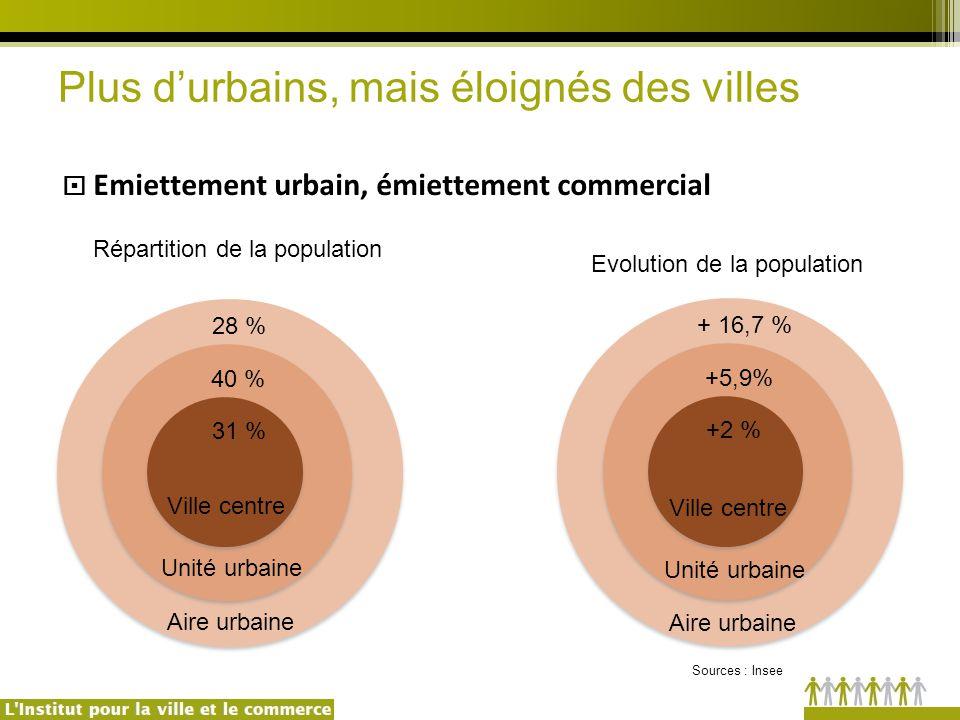 31 % 40 % 28 % +2 % +5,9% + 16,7 % Répartition de la population Evolution de la population Aire urbaine Unité urbaine Ville centre Aire urbaine Unité urbaine Ville centre  Emiettement urbain, émiettement commercial Plus d'urbains, mais éloignés des villes Sources : Insee