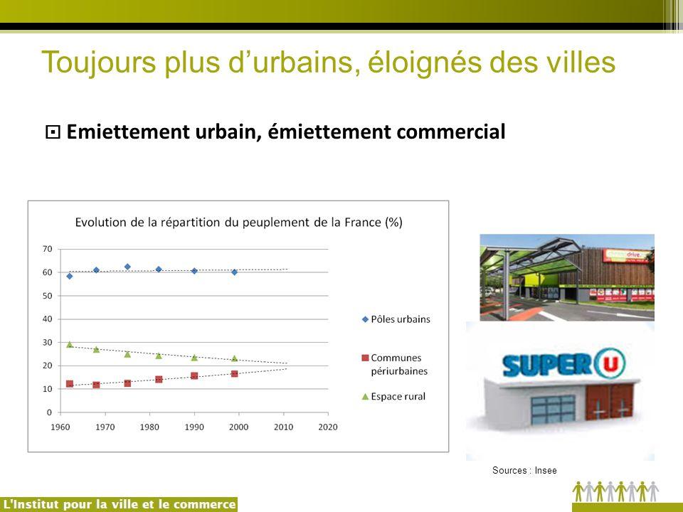  Emiettement urbain, émiettement commercial Toujours plus d'urbains, éloignés des villes Sources : Insee