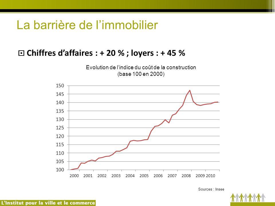 Evolution de l'indice du coût de la construction (base 100 en 2000) Sources : Insee  Chiffres d'affaires : + 20 % ; loyers : + 45 % La barrière de l'immobilier