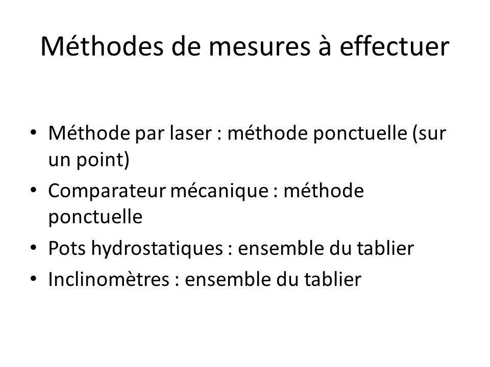 Méthodes de mesures à effectuer Méthode par laser : méthode ponctuelle (sur un point) Comparateur mécanique : méthode ponctuelle Pots hydrostatiques : ensemble du tablier Inclinomètres : ensemble du tablier