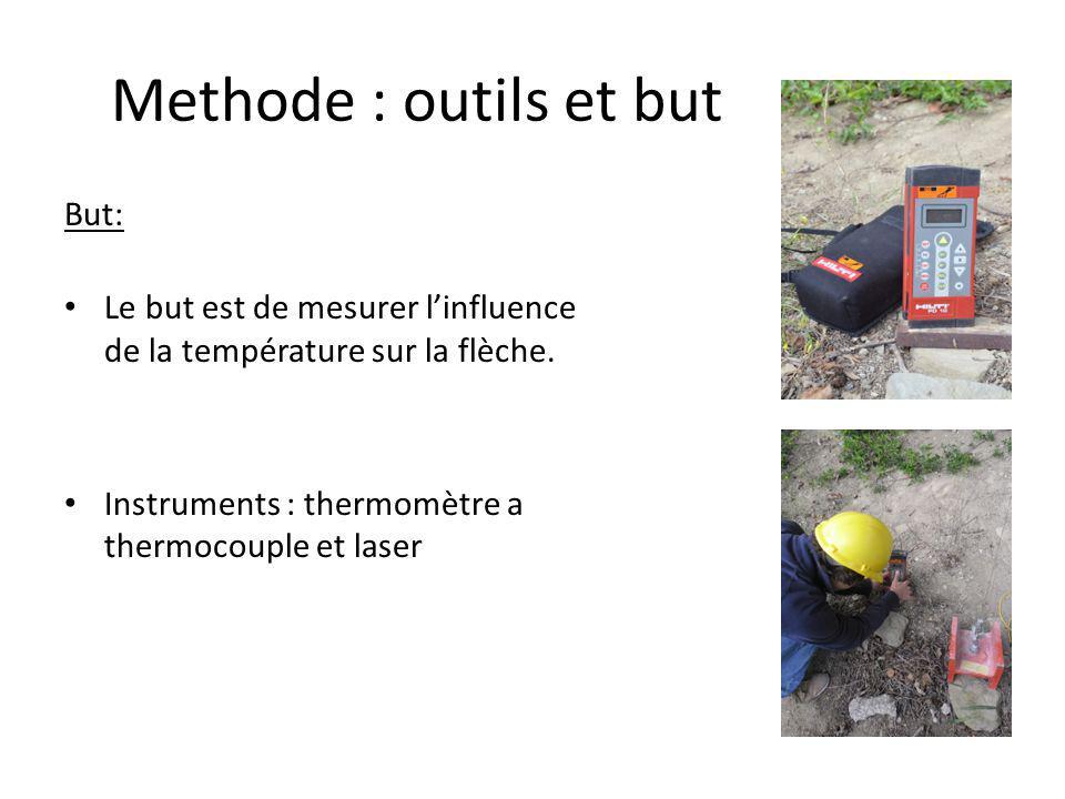Methode : outils et but But: Le but est de mesurer l'influence de la température sur la flèche.