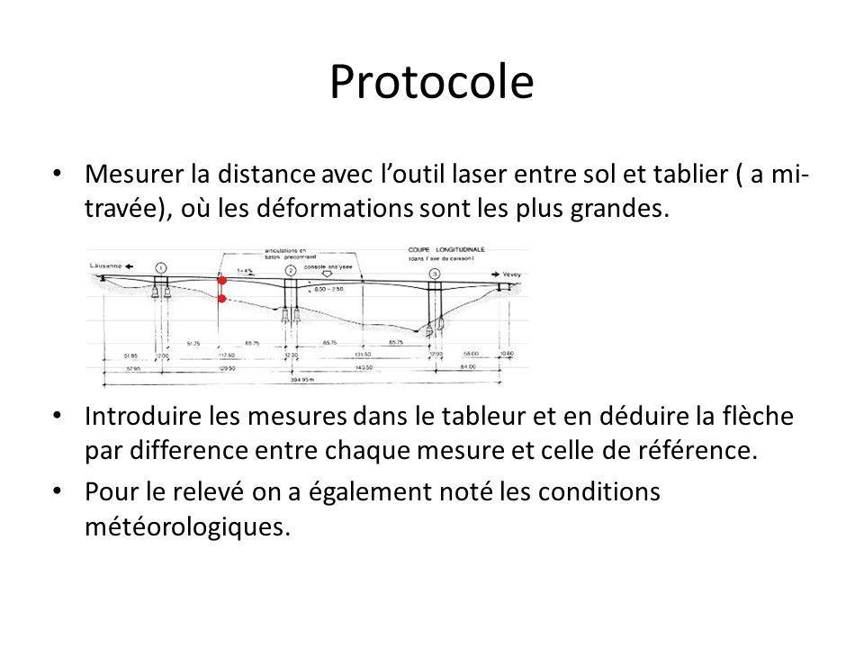 Protocole Mesurer la distance avec l'outil laser entre sol et tablier ( a mi- travée), où les déformations sont les plus grandes.