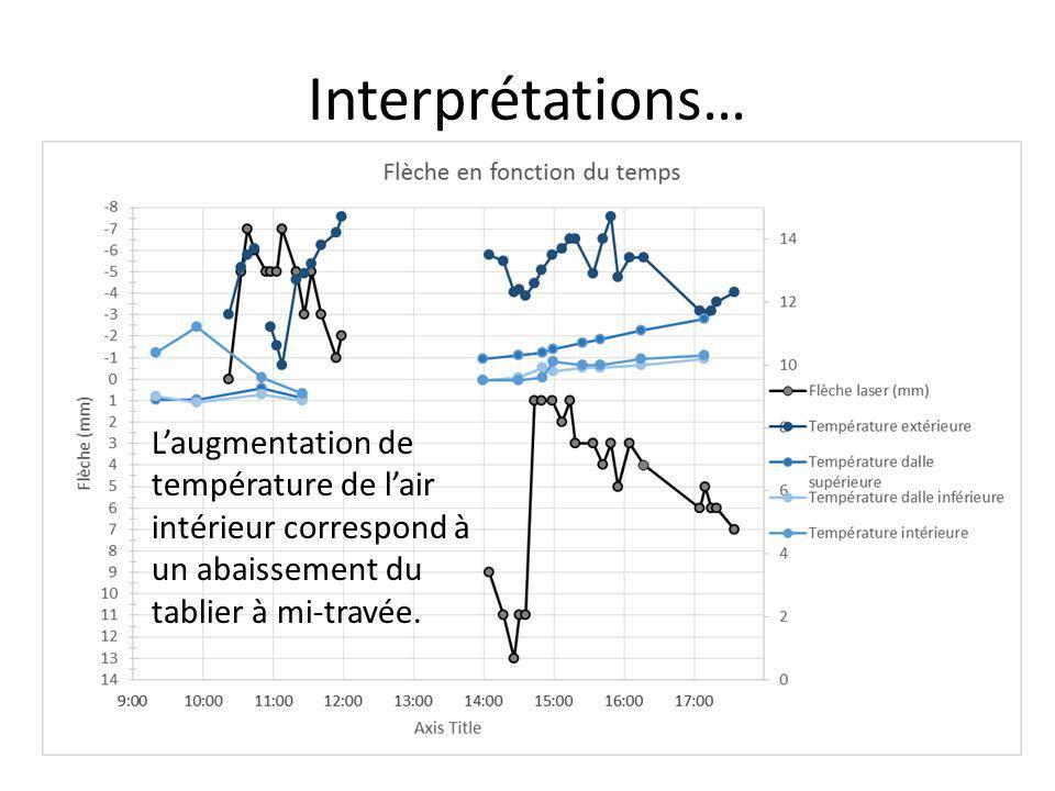 Interprétations… L'augmentation de température de l'air intérieur correspond à un abaissement du tablier à mi-travée.