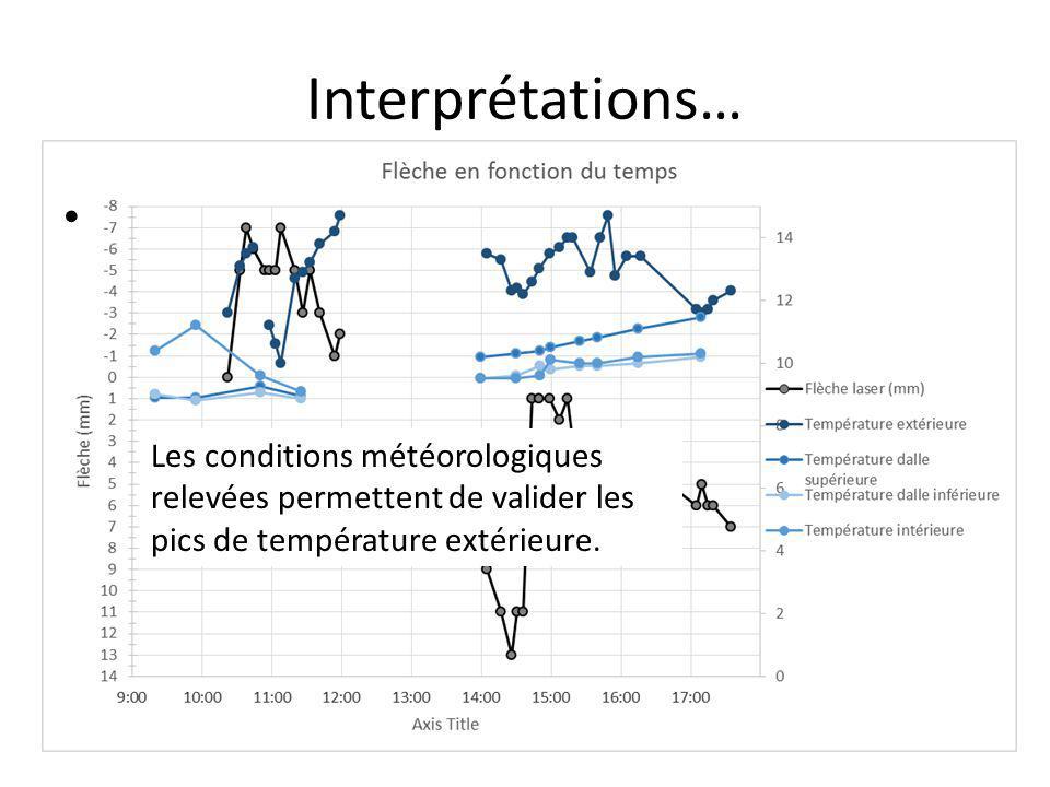 Interprétations… Les conditions météorologiques relevées permettent de valider les pics de température extérieure.
