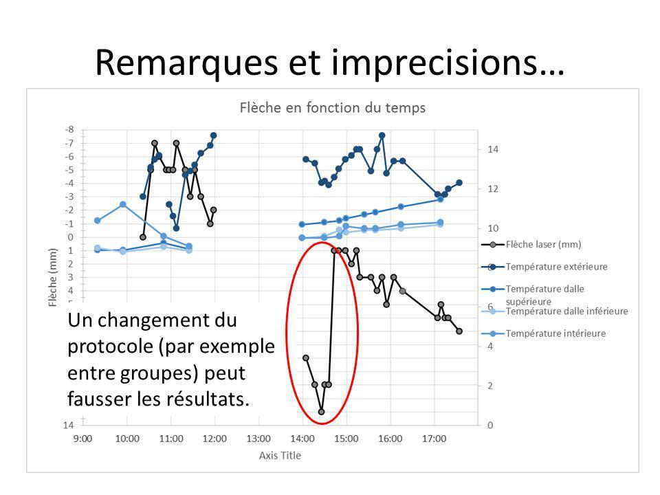 Remarques et imprecisions… Un changement du protocole (par exemple entre groupes) peut fausser les résultats.