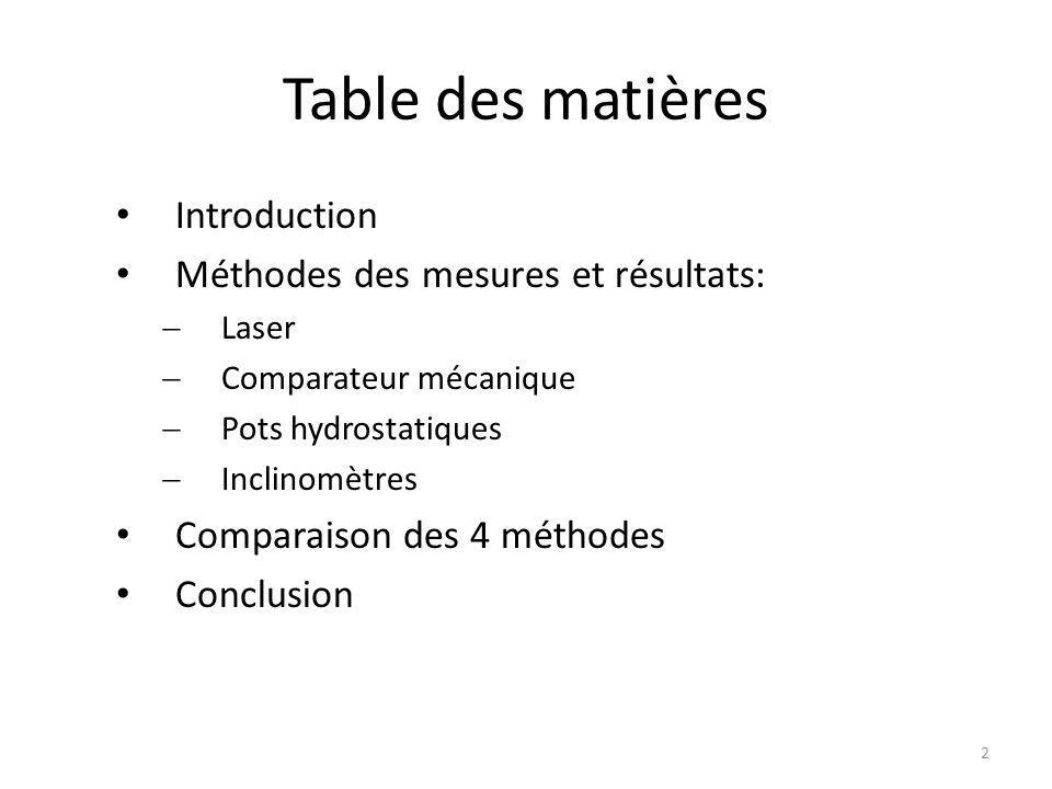 Table des matières Introduction Méthodes des mesures et résultats:  Laser  Comparateur mécanique  Pots hydrostatiques  Inclinomètres Comparaison des 4 méthodes Conclusion 2