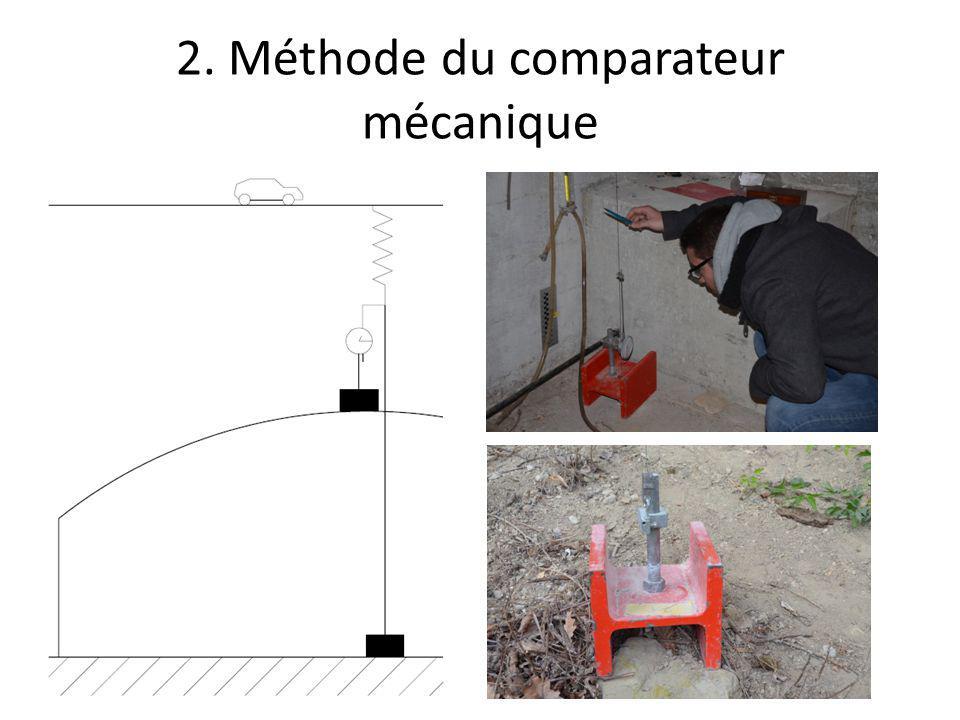 2. Méthode du comparateur mécanique