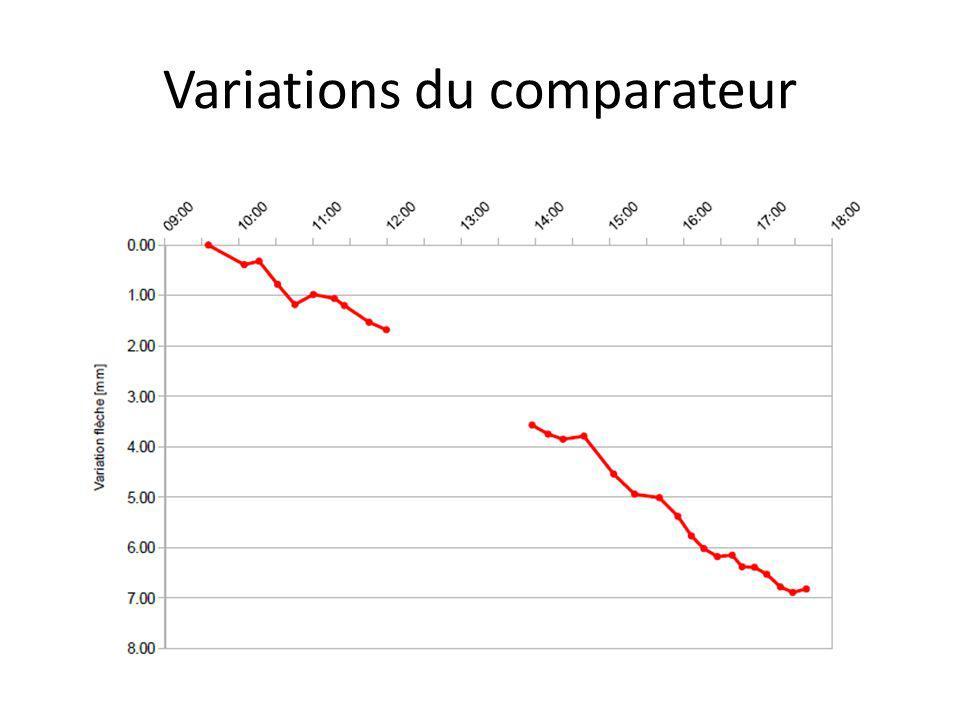 Variations du comparateur