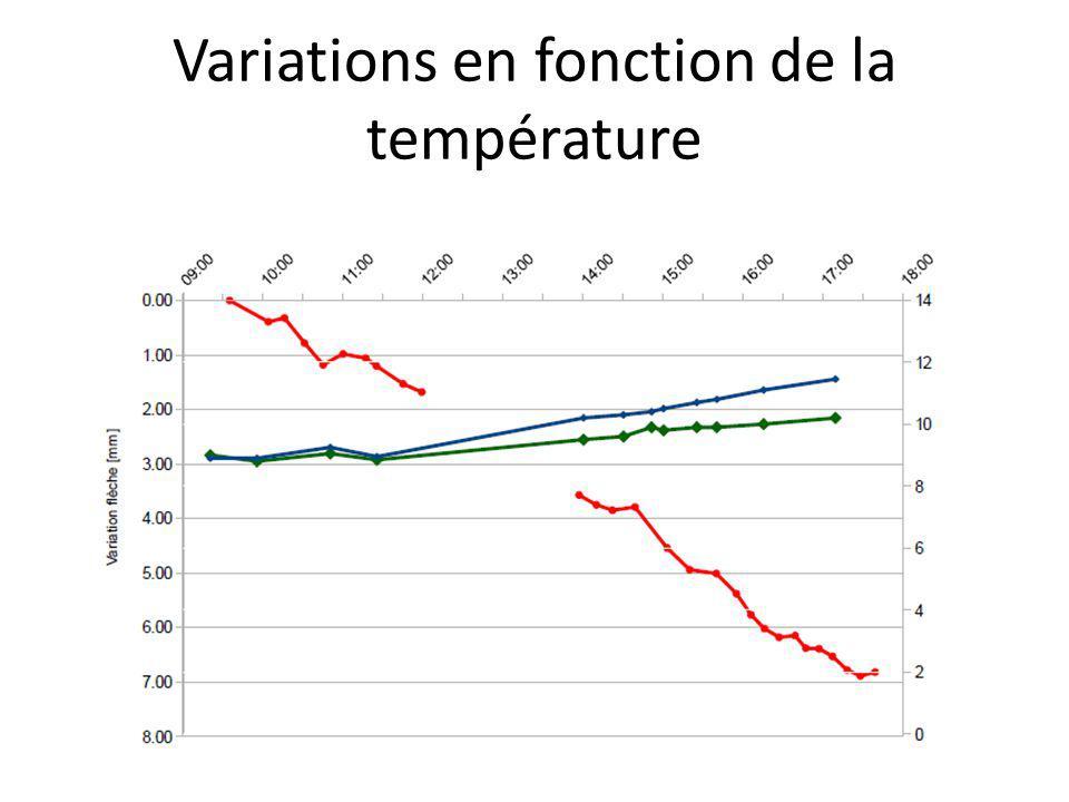 Variations en fonction de la température