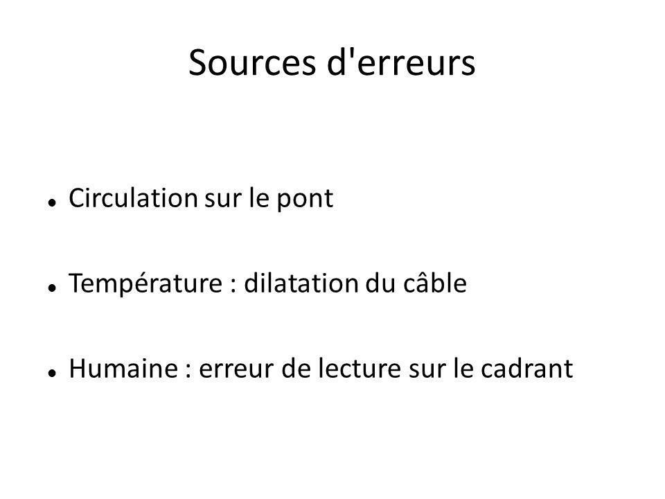 Sources d erreurs Circulation sur le pont Température : dilatation du câble Humaine : erreur de lecture sur le cadrant