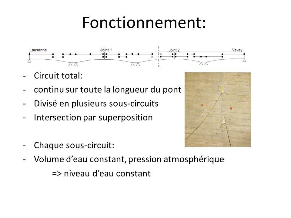 Fonctionnement: -Circuit total: -continu sur toute la longueur du pont -Divisé en plusieurs sous-circuits -Intersection par superposition -Chaque sous-circuit: -Volume d'eau constant, pression atmosphérique => niveau d'eau constant