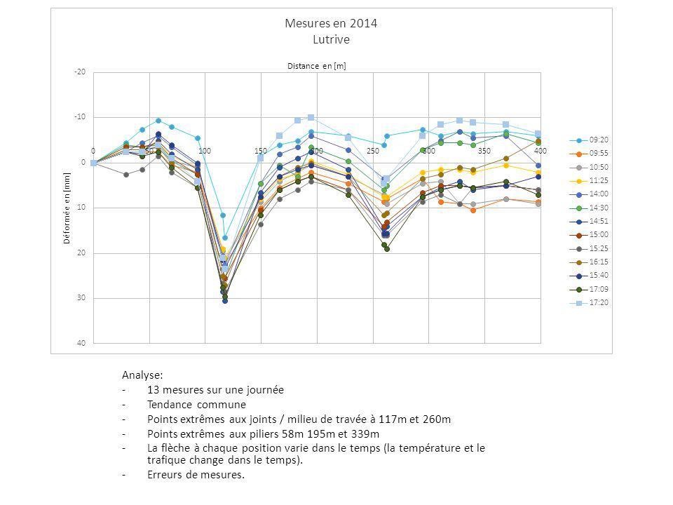 Analyse: -13 mesures sur une journée -Tendance commune -Points extrêmes aux joints / milieu de travée à 117m et 260m -Points extrêmes aux piliers 58m 195m et 339m -La flèche à chaque position varie dans le temps (la température et le trafique change dans le temps).