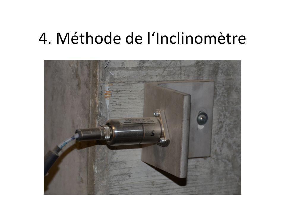 4. Méthode de l'Inclinomètre FOTO Inclino