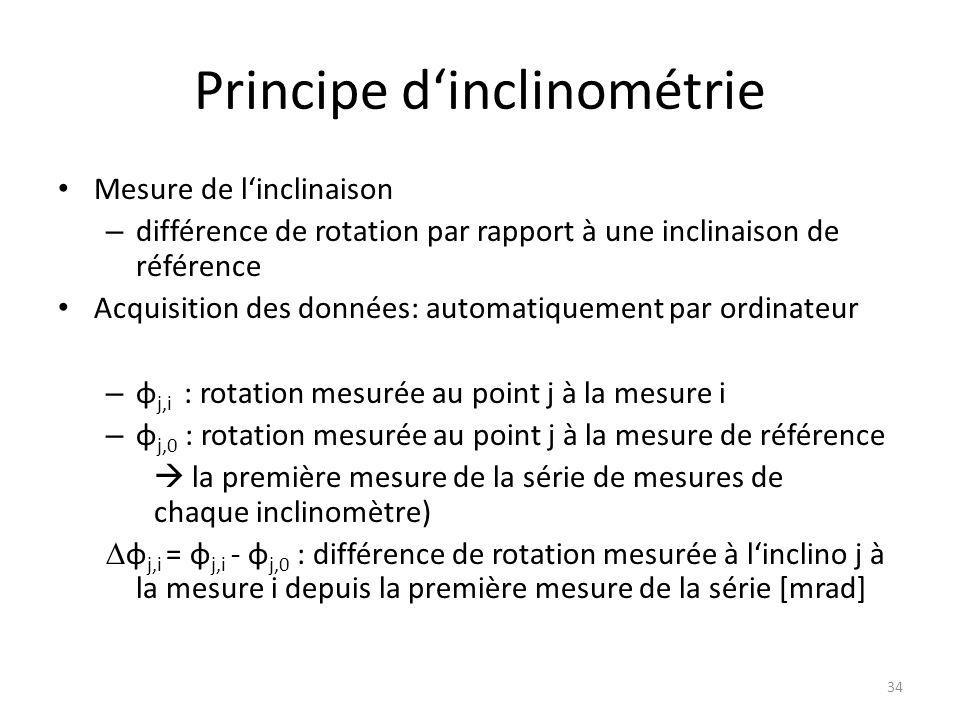 Principe d'inclinométrie Mesure de l'inclinaison – différence de rotation par rapport à une inclinaison de référence Acquisition des données: automatiquement par ordinateur – φ j,i : rotation mesurée au point j à la mesure i – φ j,0 : rotation mesurée au point j à la mesure de référence  la première mesure de la série de mesures de chaque inclinomètre) ∆ φ j,i = φ j,i - φ j,0 : différence de rotation mesurée à l'inclino j à la mesure i depuis la première mesure de la série [mrad] 34