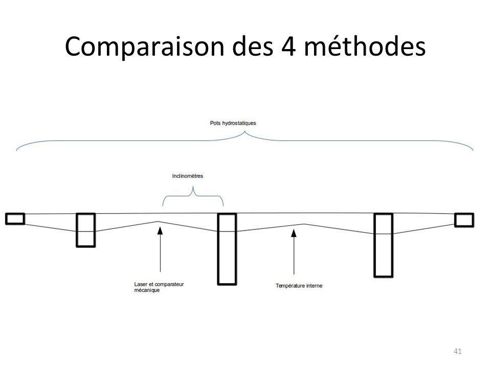 Comparaison des 4 méthodes 41