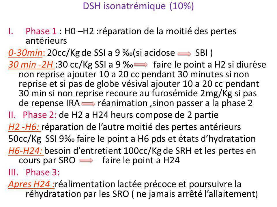 DSH isonatrémique (10%) I.Phase 1 : H0 –H2 :réparation de la moitié des pertes antérieurs 0-30min: 20cc/Kg de SSI a 9 ‰(si acidose SBI ) 30 min -2H :3