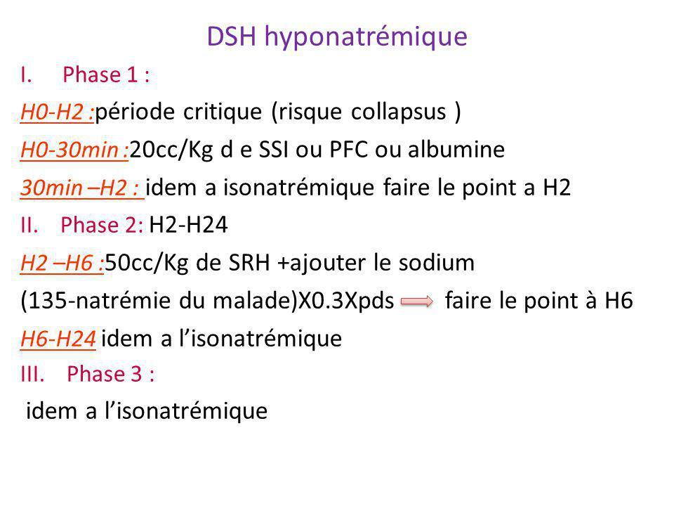DSH hyponatrémique I.Phase 1 : H0-H2 : période critique (risque collapsus ) H0-30min : 20cc/Kg d e SSI ou PFC ou albumine 30min –H2 : idem a isonatrém