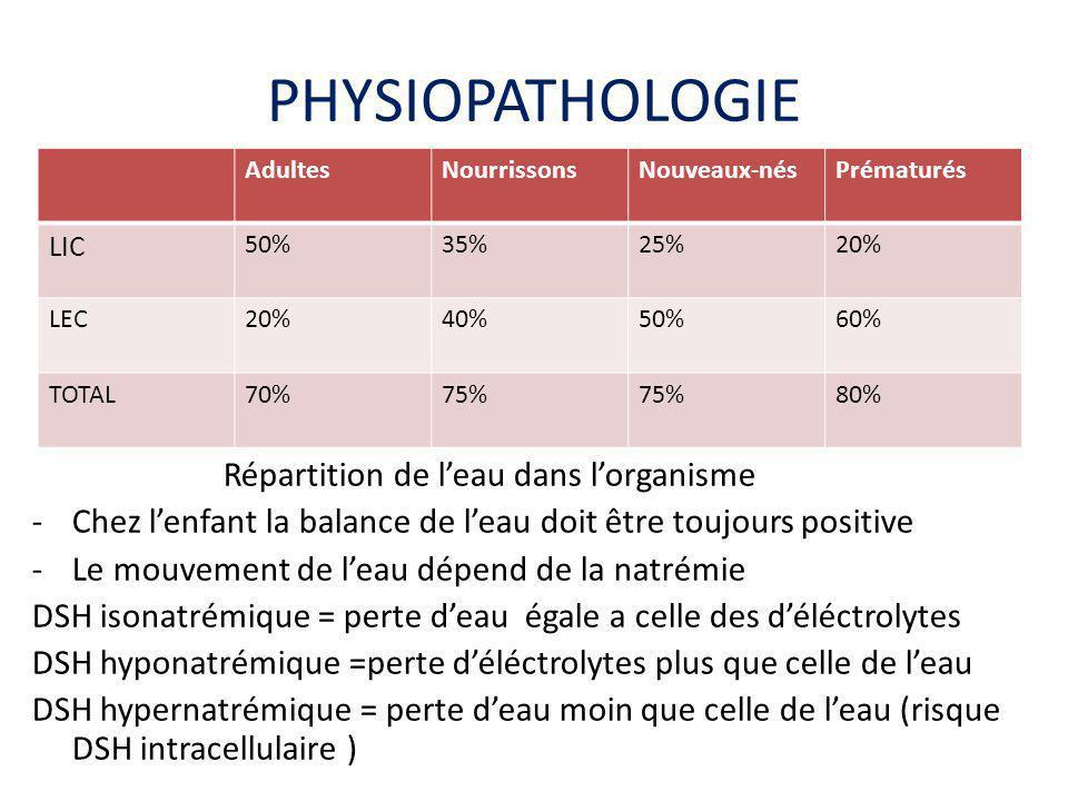 PHYSIOPATHOLOGIE Répartition de l'eau dans l'organisme -Chez l'enfant la balance de l'eau doit être toujours positive -Le mouvement de l'eau dépend de