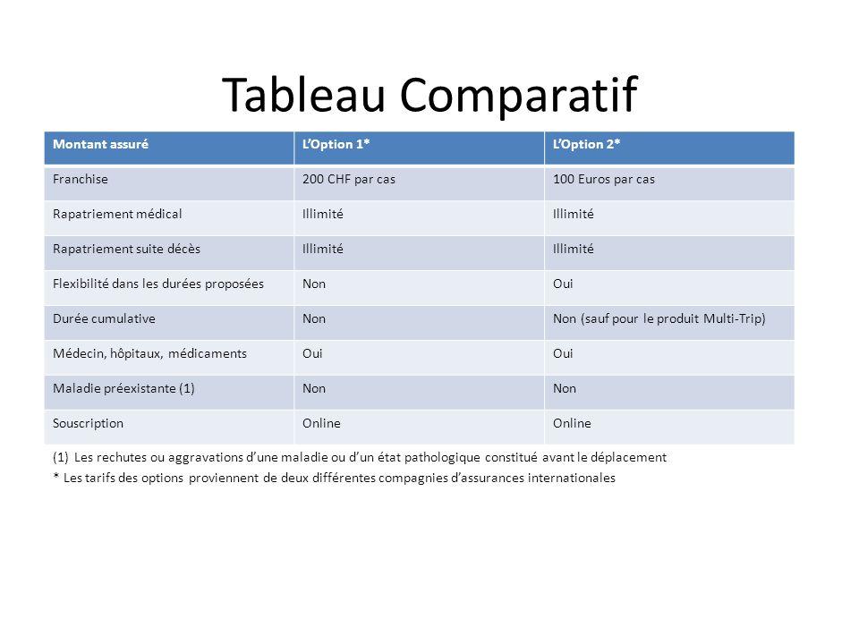 Tableau Comparatif (1)Les rechutes ou aggravations d'une maladie ou d'un état pathologique constitué avant le déplacement * Les tarifs des options pro