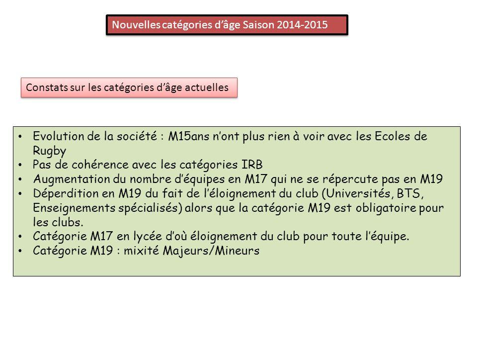 Nouvelles catégories d'âge Saison 2014-2015 Constats sur les catégories d'âge actuelles Evolution de la société : M15ans n'ont plus rien à voir avec les Ecoles de Rugby Pas de cohérence avec les catégories IRB Augmentation du nombre d'équipes en M17 qui ne se répercute pas en M19 Déperdition en M19 du fait de l'éloignement du club (Universités, BTS, Enseignements spécialisés) alors que la catégorie M19 est obligatoire pour les clubs.