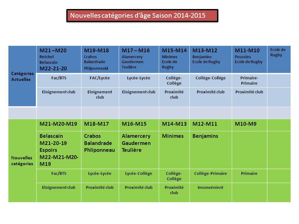 Catégories Actuelles M21 –M20 Reichel Belascain M22-21-20 M19-M18 Crabos Balandrade Phliponnea u M17 – M16 Alamercery Gaudermen Teulière M15-M14 Minimes Ecole de Rugby M13-M12 Benjamins Ecole de Rugby M11-M10 Poussins Ecole de Rugby Fac/BTSFAC/LycéeLycée-LycéeCollège- Collège Primaire- Primaire Eloignement club Proximité club Nouvelles catégories M21-M20-M19M18-M17M16-M15M14-M13M12-M11M10-M9 Belascain M21-20-19 Espoirs M22-M21-M20- M19 Crabos Balandrade Phliponneau Alamercery Gaudermen Teulière MinimesBenjamins Fac/BTSLycée-LycéeLycée-CollègeCollège- Collège Collège-PrimairePrimaire Eloignement clubProximité club Inconvénient Nouvelles catégories d'âge Saison 2014-2015