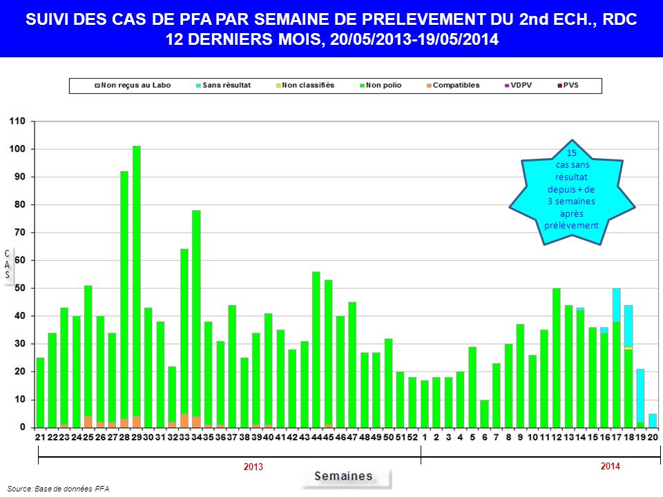 15 cas sans résultat depuis + de 3 semaines après prélèvement SUIVI DES CAS DE PFA PAR SEMAINE DE PRELEVEMENT DU 2nd ECH., RDC 12 DERNIERS MOIS, 20/05/2013-19/05/2014 Source: Base de données PFA 2013 2014