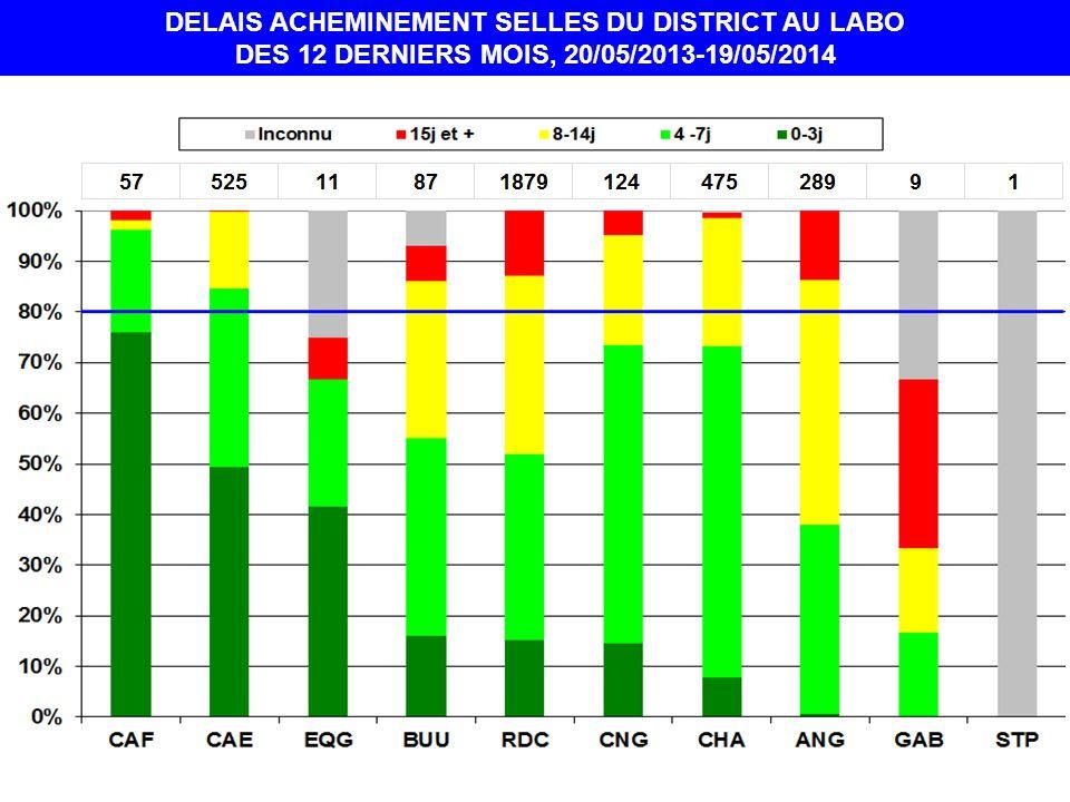 DELAIS ACHEMINEMENT SELLES DU DISTRICT AU LABO DES 12 DERNIERS MOIS, 20/05/2013-19/05/2014