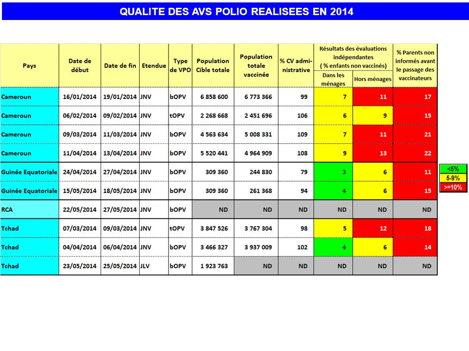 QUALITE DES AVS POLIO REALISEES EN 2014