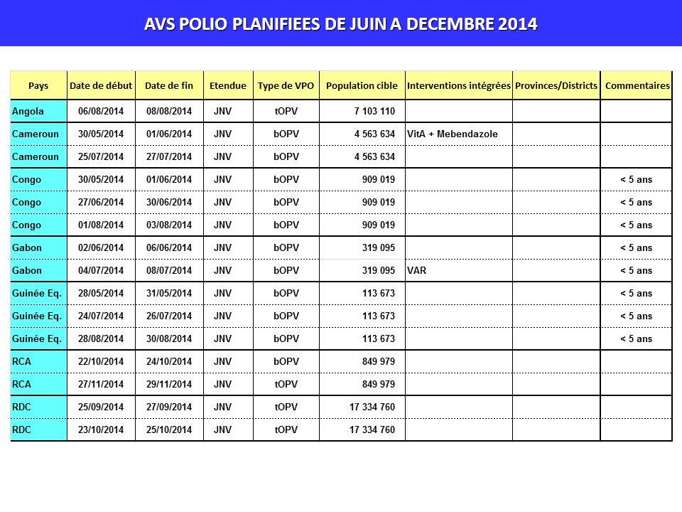 AVS POLIO PLANIFIEES DE JUIN A DECEMBRE 2014
