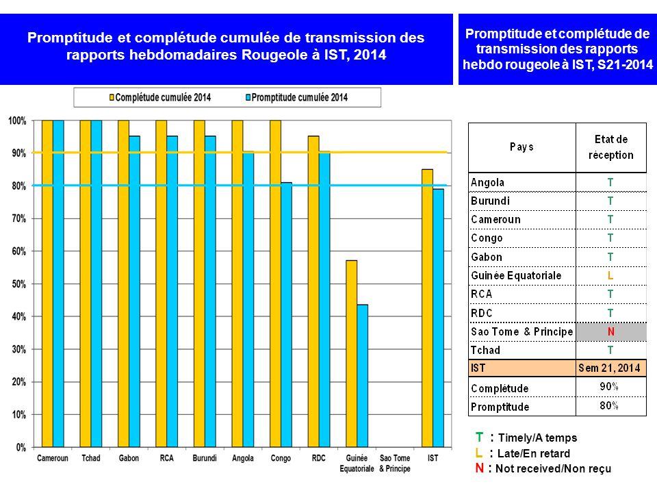 INDICATEURS DE PERFORMANCE DE LA SURVEILLANCE CAS PAR CAS DE LA ROUGEOLE AU COURS DES 12 DERNIERS MOIS 20/05/2013-19/05/2014