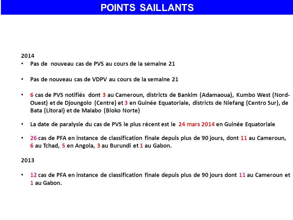 2014 Pas de nouveau cas de PVS au cours de la semaine 21 Pas de nouveau cas de VDPV au cours de la semaine 21 6 cas de PVS notifiés dont 3 au Cameroun, districts de Bankim (Adamaoua), Kumbo West (Nord- Ouest) et de Djoungolo (Centre) et 3 en Guinée Equatoriale, districts de Niefang (Centro Sur), de Bata (Litoral) et de Malabo (Bioko Norte) La date de paralysie du cas de PVS le plus récent est le 24 mars 2014 en Guinée Equatoriale 26 cas de PFA en instance de classification finale depuis plus de 90 jours, dont 11 au Cameroun, 6 au Tchad, 5 en Angola, 3 au Burundi et 1 au Gabon.
