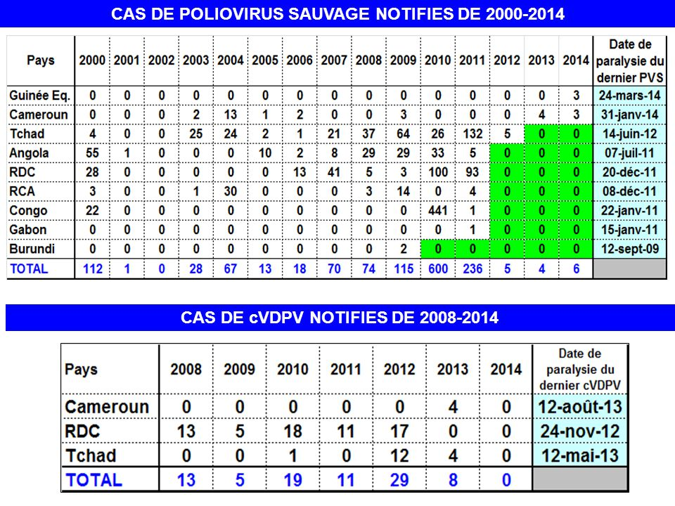 CAS DE POLIOVIRUS SAUVAGE NOTIFIES DE 2000-2014 CAS DE cVDPV NOTIFIES DE 2008-2014